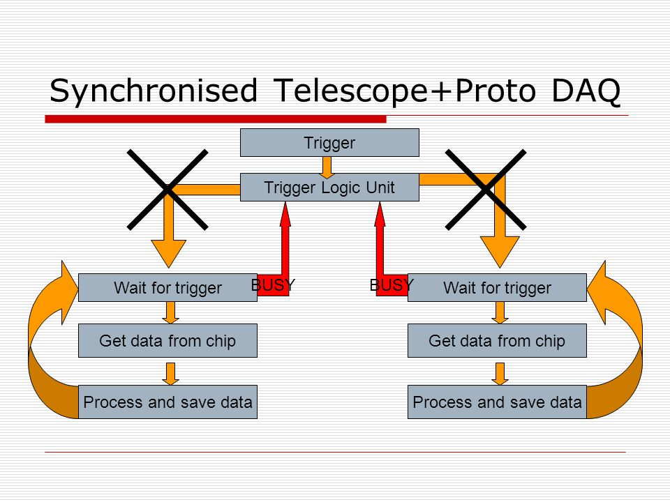 Synchronised Telescope+Proto DAQ Wait for trigger Process and save data Get data from chip Wait for trigger Process and save data Get data from chip Trigger Trigger Logic Unit BUSY
