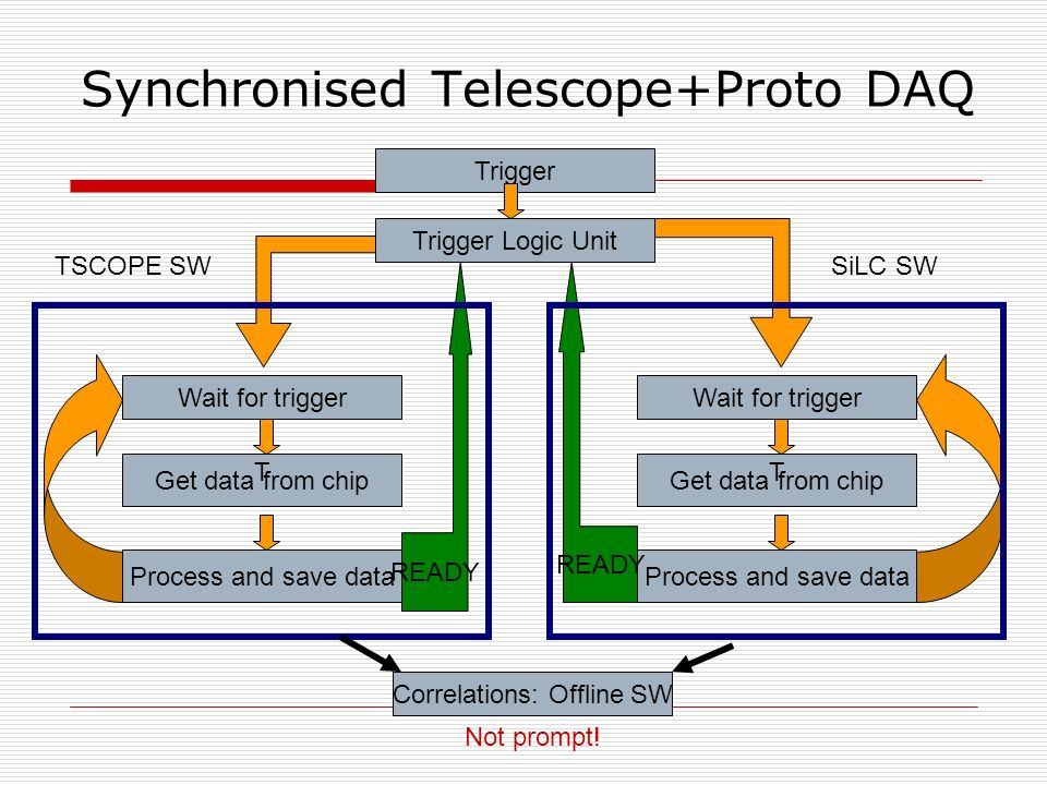 Synchronised Telescope+Proto DAQ Wait for trigger Process and save data Get data from chip Wait for trigger Process and save data Get data from chip Trigger Trigger Logic Unit READY T TSCOPE SWSiLC SW T Correlations: Offline SW Not prompt!