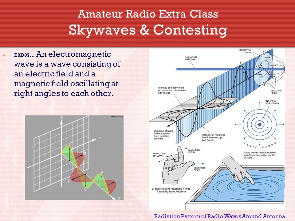 amateur Magnetic radio field