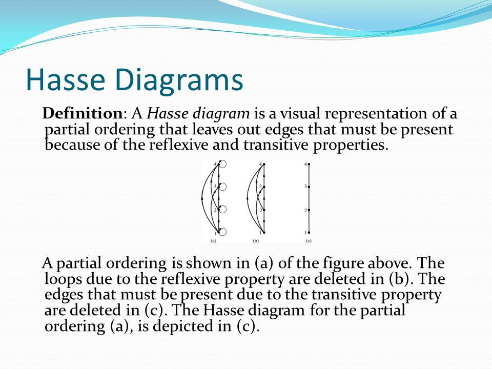 Chapter 9 chapter summary relations and their properties n ary 51 hasse diagrams ccuart Images