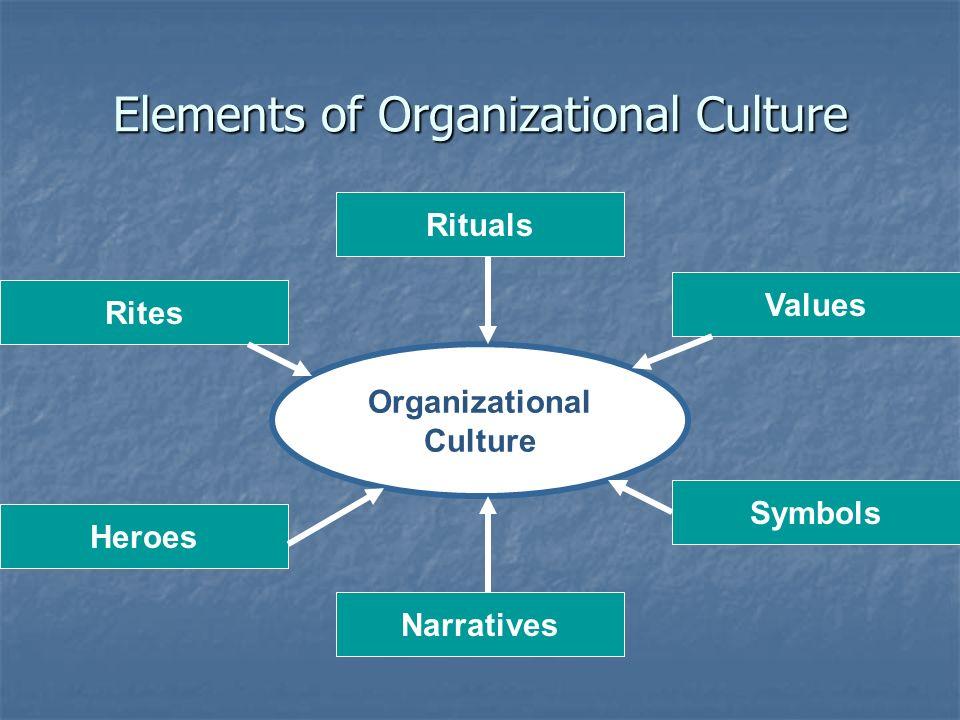 4 Elements Of Organizational Culture Organizational Culture Valuessymbols Narratives Heroes Ritesrituals