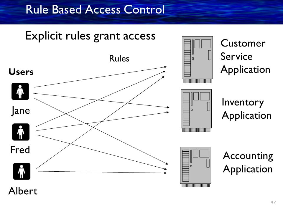 rule based access control