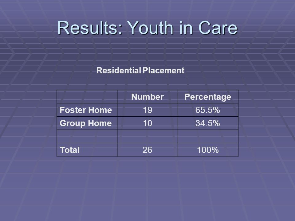 Results: Youth in Care Residential Placement NumberPercentage Foster Home1965.5% Group Home1034.5% Total26100%