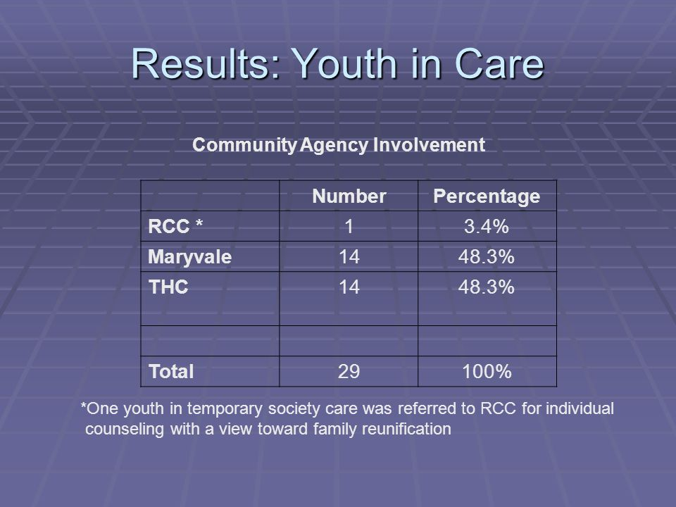 Results: Youth in Care Community Agency Involvement NumberPercentage RCC *13.4% Maryvale1448.3% THC1448.3% Total29100% *One youth in temporary society care was referred to RCC for individual counseling with a view toward family reunification