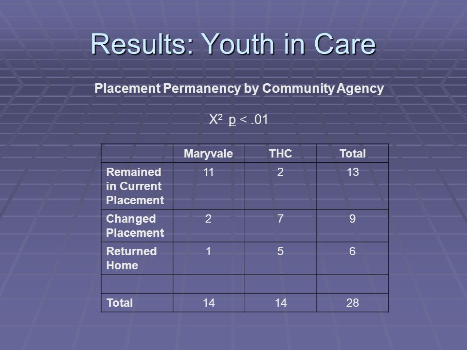 Results: Youth in Care Placement Permanency by Community Agency Χ 2 p <.01 MaryvaleTHCTotal Remained in Current Placement Changed Placement 279 Returned Home 156 Total14 28
