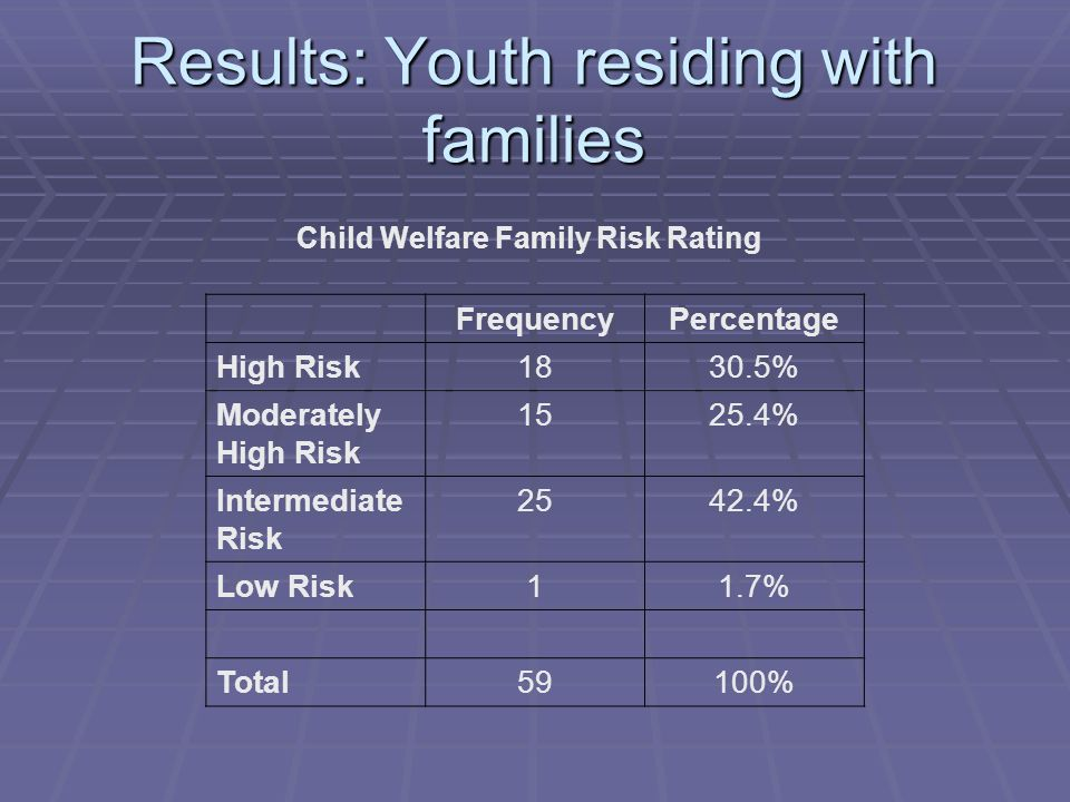 Results: Youth residing with families Child Welfare Family Risk Rating FrequencyPercentage High Risk1830.5% Moderately High Risk % Intermediate Risk % Low Risk11.7% Total59100%