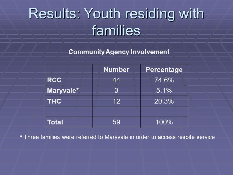 Results: Youth residing with families Community Agency Involvement NumberPercentage RCC4474.6% Maryvale*35.1% THC1220.3% Total59100% * Three families were referred to Maryvale in order to access respite service