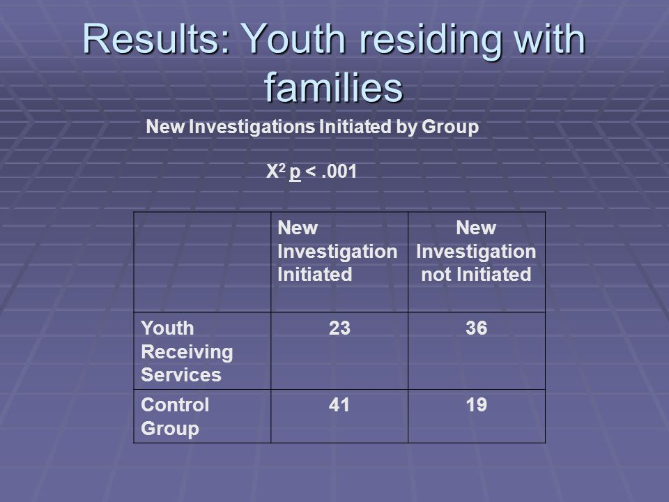 Results: Youth residing with families New Investigations Initiated by Group Χ 2 p <.001 New Investigation Initiated New Investigation not Initiated Youth Receiving Services 2336 Control Group 4119
