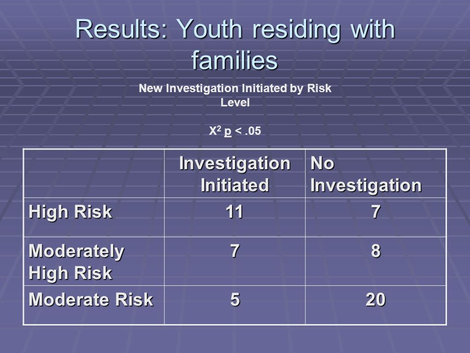 Results: Youth residing with families New Investigation Initiated by Risk Level Χ 2 p <.05 Investigation Initiated No Investigation High Risk 117 Moderately High Risk 78 Moderate Risk 520