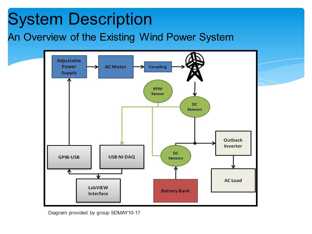 Wind Turbine Design And Implementation Phase Iii Senior May Power Diagram 3 An Overview Of The Existing System Description Provided By Group Sdmay10 17