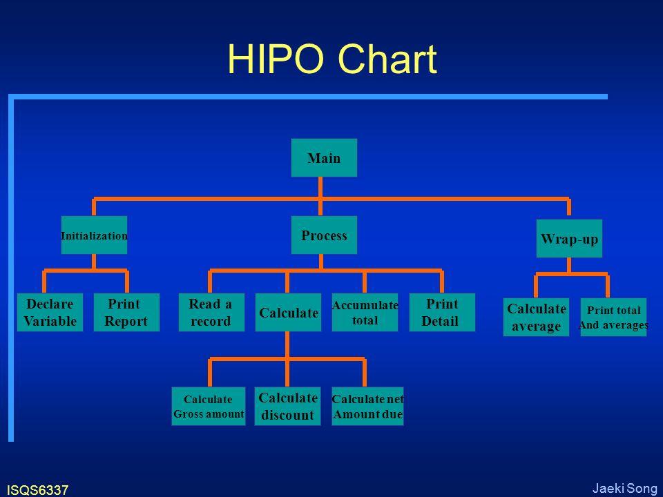 hipo program ppt