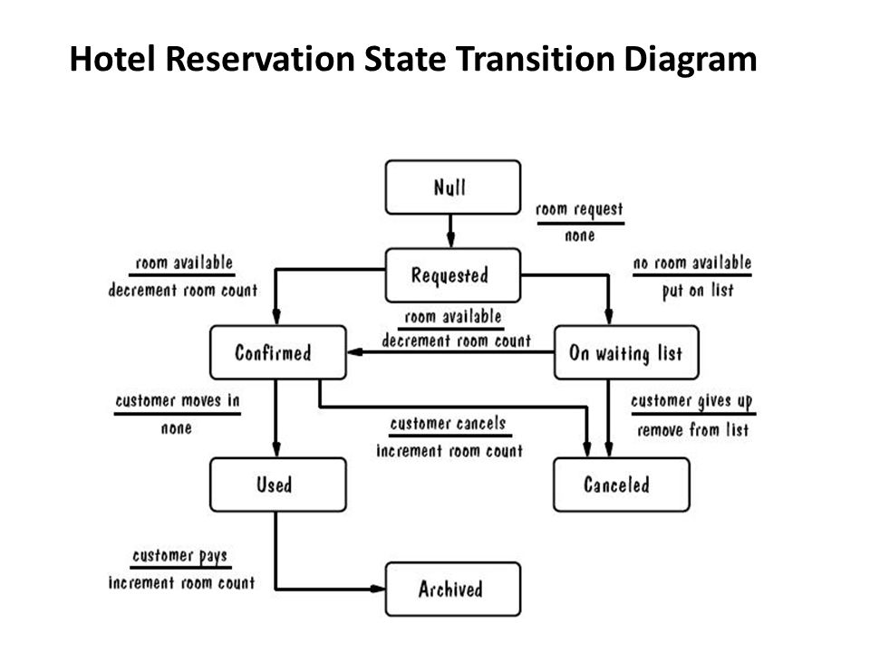 hotel reservation system functional requirments The online hotel reservation system is built in php and uses mysql to store data the script provides a powerful room booking and reservation management functionality and allows you to install a clear call-to-action tool on your hotel website which will impact conversions and increase bookings.