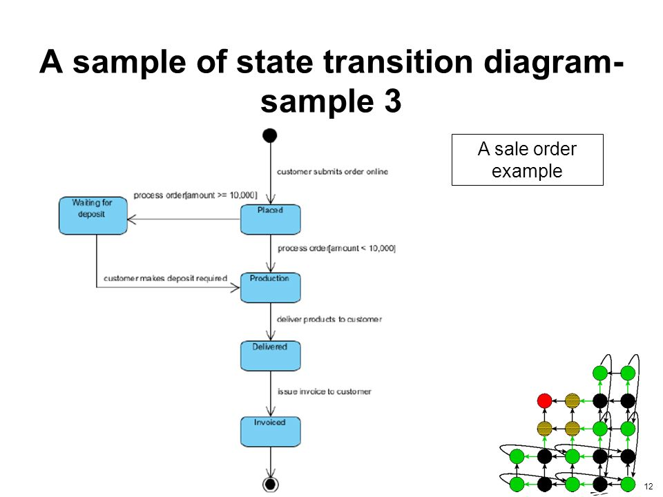 Guide To State Transition Diagram 2 Contents What Is State