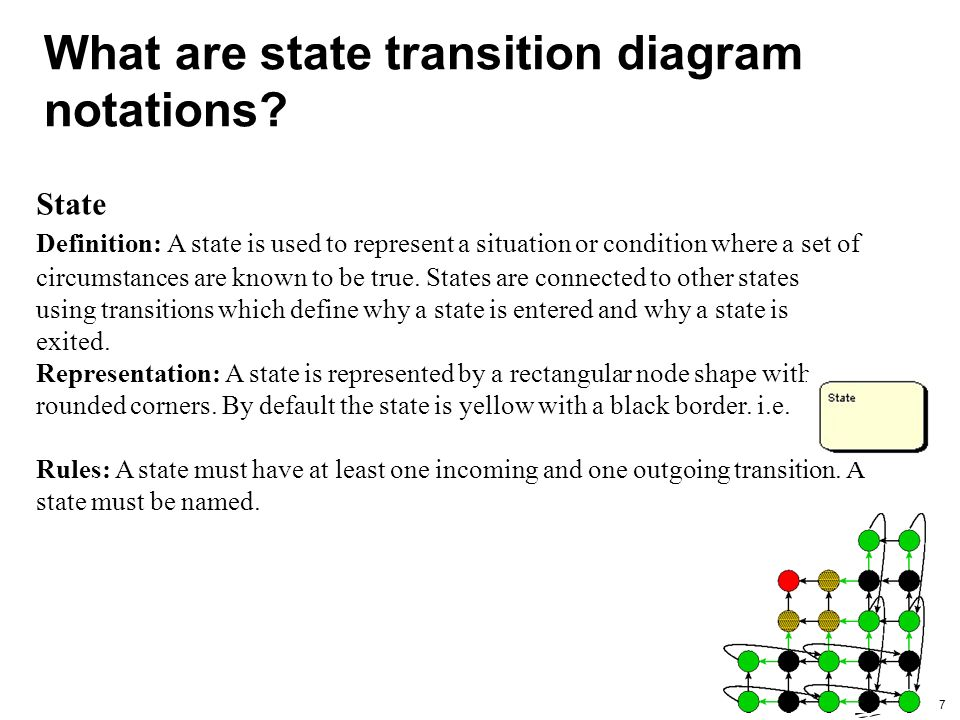 Guide To State Transition Diagram 2 Contents What Is State Transition Diagram When Is State Transition Diagram Used What Are State Transition Ppt Download