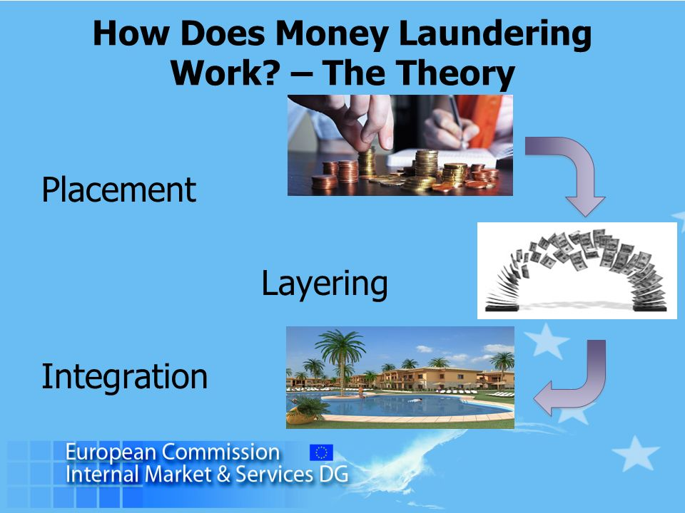How Does Money Laundering Work – The Theory Placement Layering Integration
