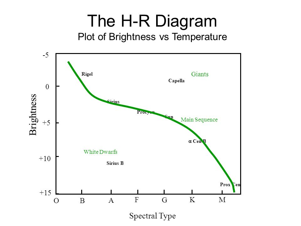 Astr 1200 announcements website exam 1 in class next tuesday 7 the h r diagram ccuart Gallery