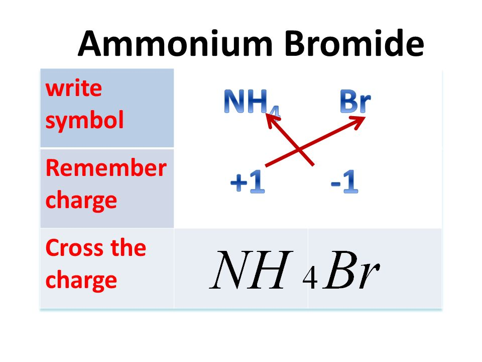 Negative Ion Formula In Compoundcharge Oxide Hydroxide Nitrate No 3
