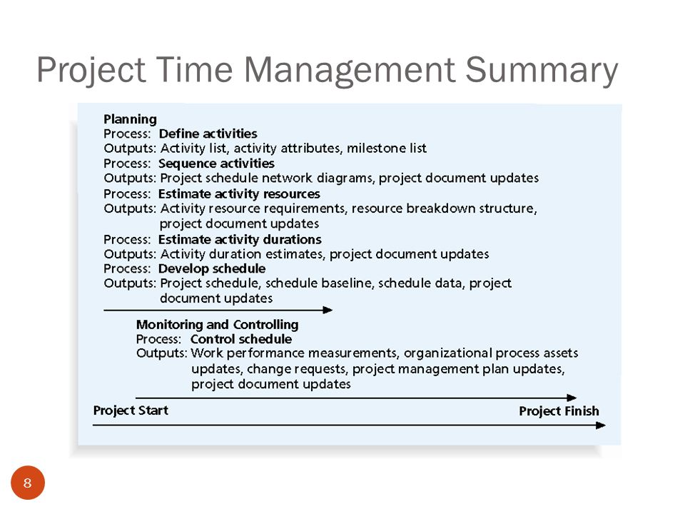 project time management part 1 learning objectives 2 understand the