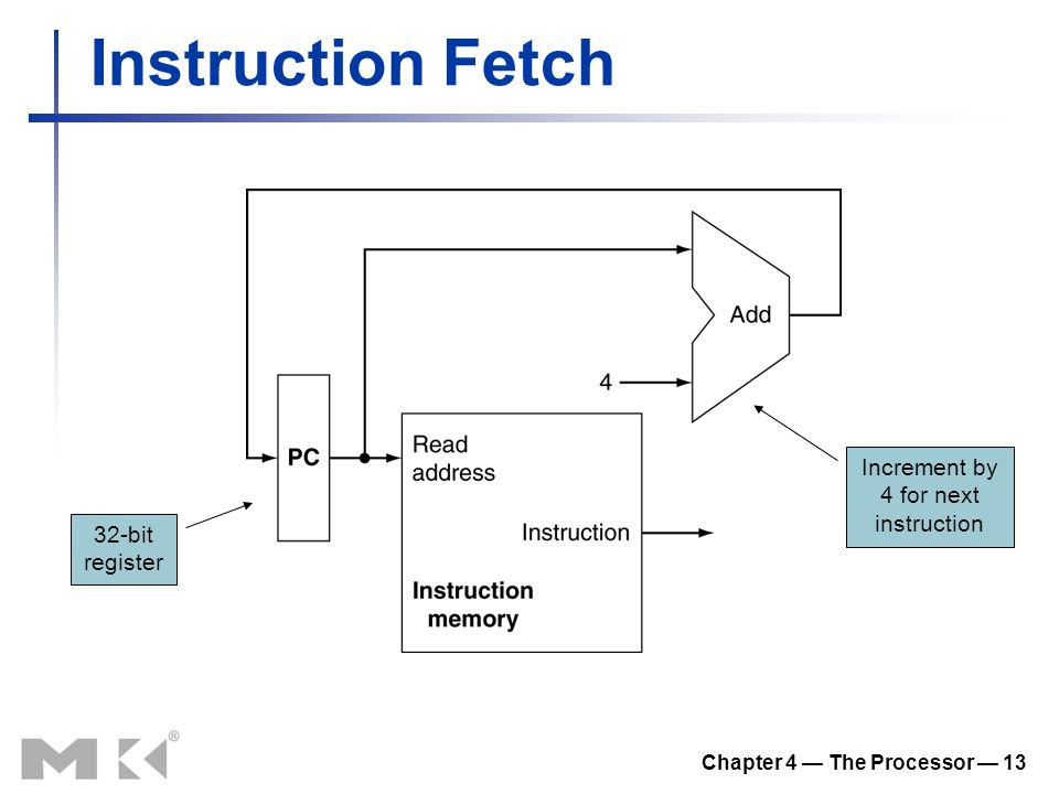 Chapter 4 — The Processor — 13 Instruction Fetch 32-bit register Increment by 4 for next instruction