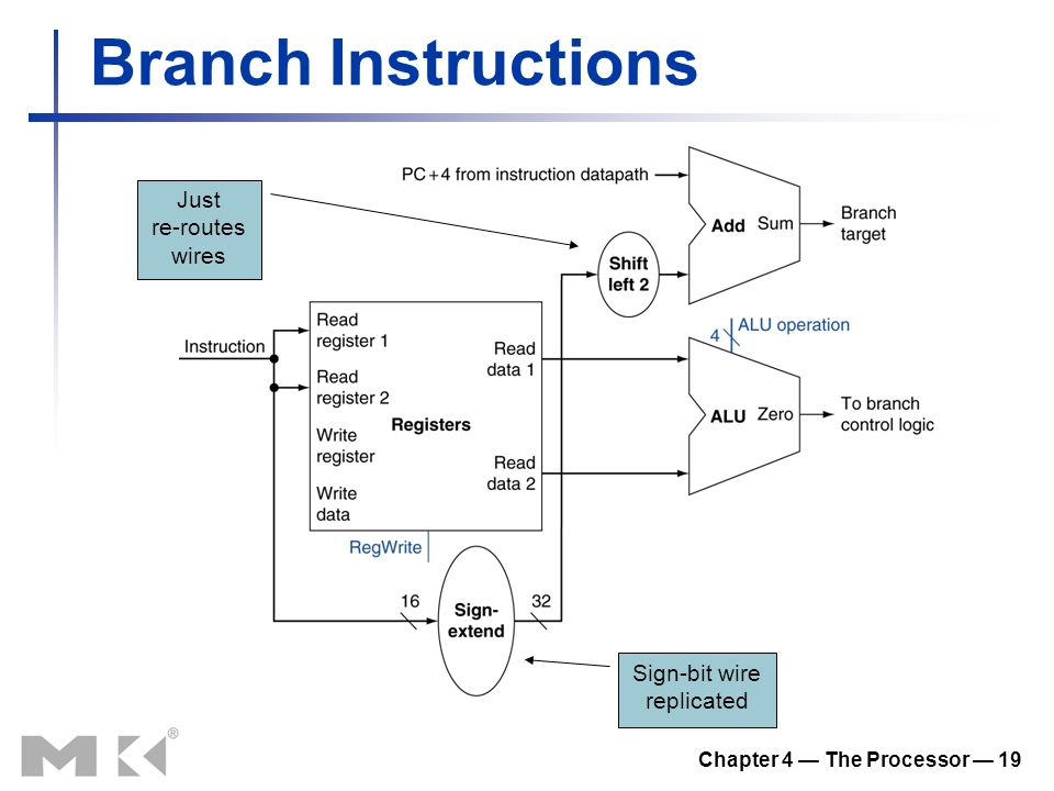 Chapter 4 — The Processor — 19 Branch Instructions Just re-routes wires Sign-bit wire replicated
