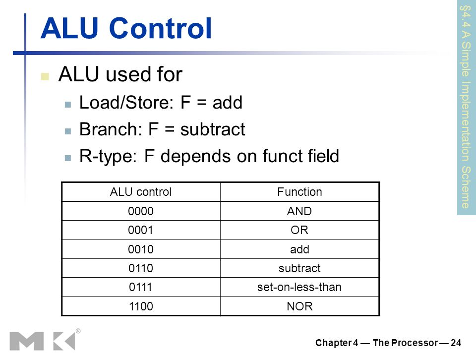 Chapter 4 — The Processor — 24 ALU Control ALU used for Load/Store: F = add Branch: F = subtract R-type: F depends on funct field §4.4 A Simple Implementation Scheme ALU controlFunction 0000AND 0001OR 0010add 0110subtract 0111set-on-less-than 1100NOR