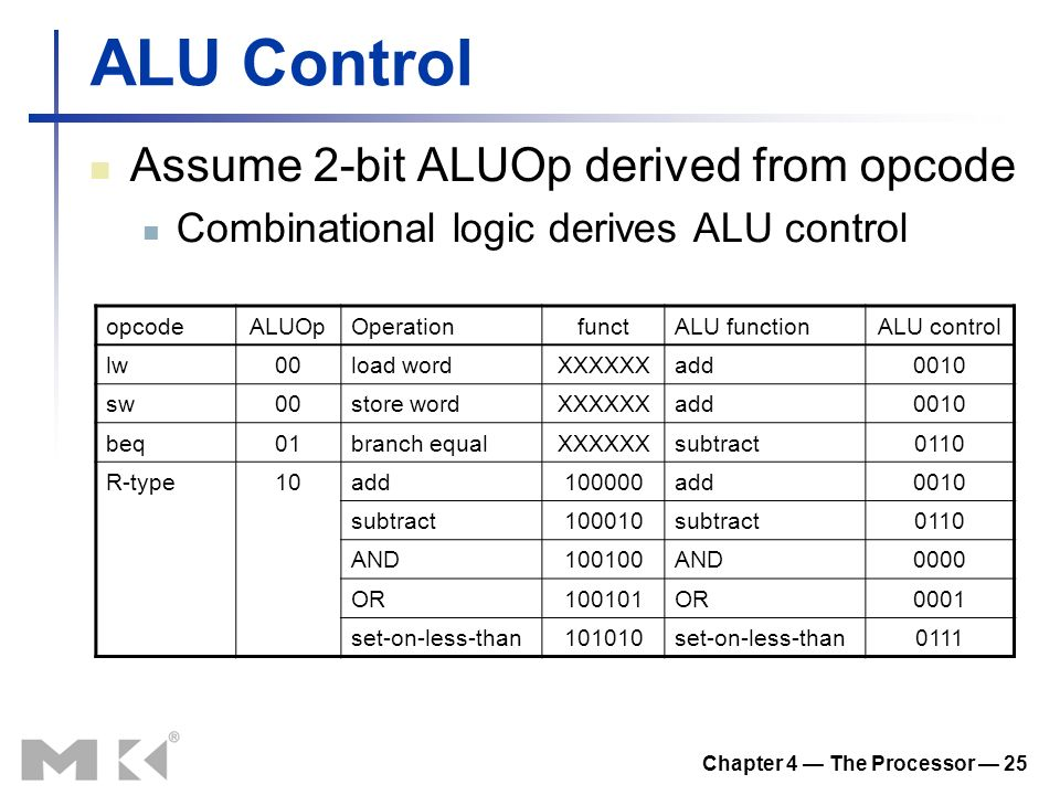 Chapter 4 — The Processor — 25 ALU Control Assume 2-bit ALUOp derived from opcode Combinational logic derives ALU control opcodeALUOpOperationfunctALU functionALU control lw00load wordXXXXXXadd0010 sw00store wordXXXXXXadd0010 beq01branch equalXXXXXXsubtract0110 R-type10add100000add0010 subtract100010subtract0110 AND100100AND0000 OR100101OR0001 set-on-less-than101010set-on-less-than0111