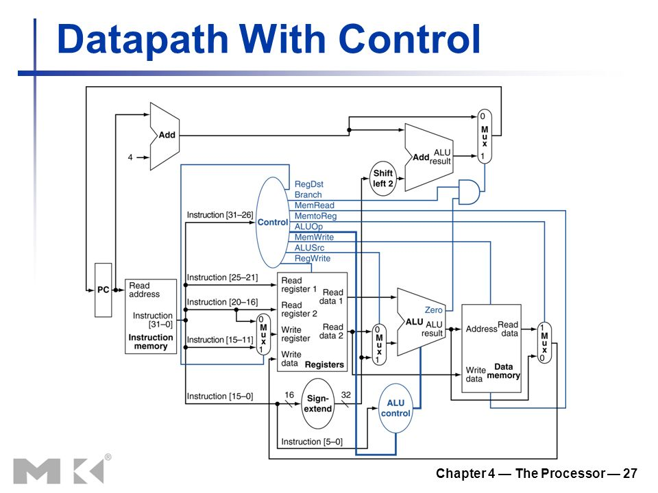 Chapter 4 — The Processor — 27 Datapath With Control
