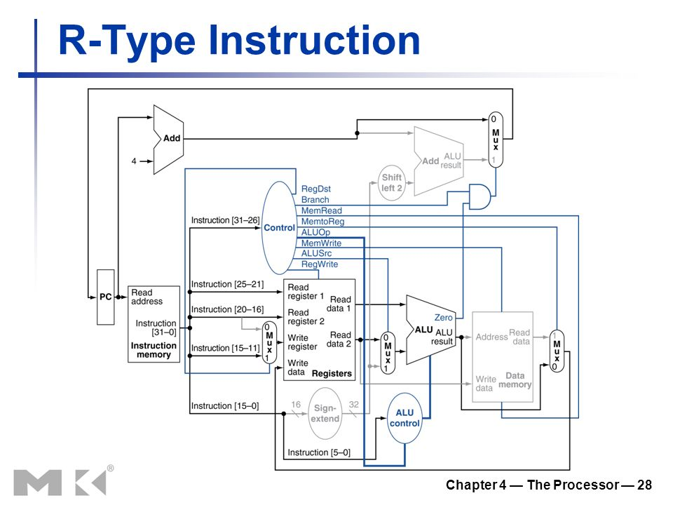 Chapter 4 — The Processor — 28 R-Type Instruction