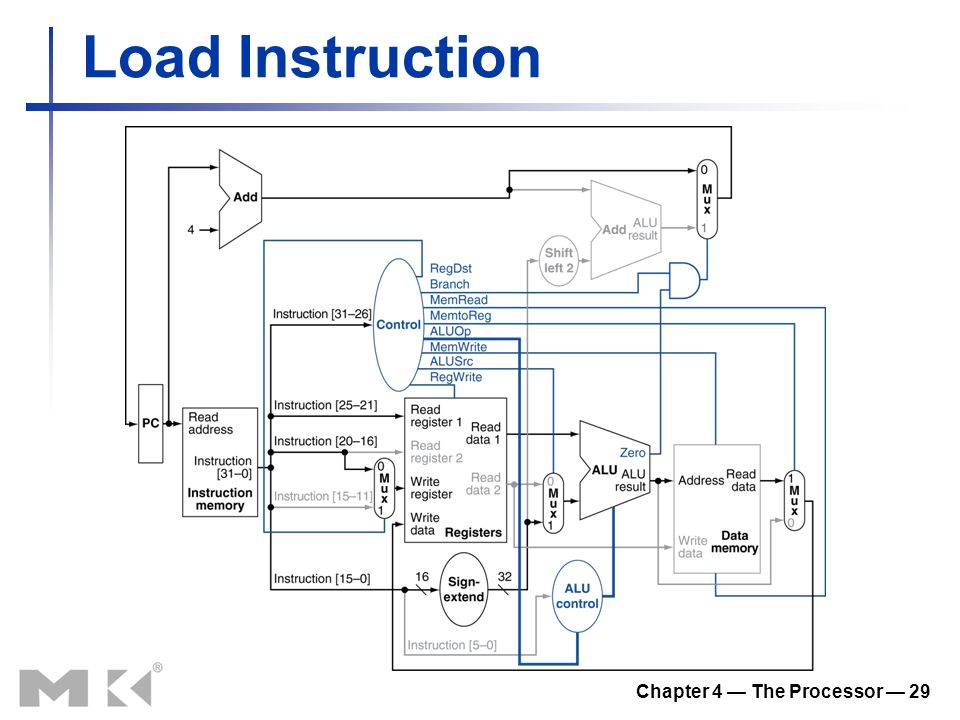 Chapter 4 — The Processor — 29 Load Instruction