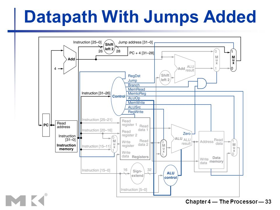 Chapter 4 — The Processor — 33 Datapath With Jumps Added
