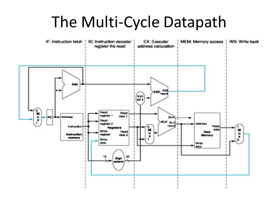 The Multi-Cycle Datapath