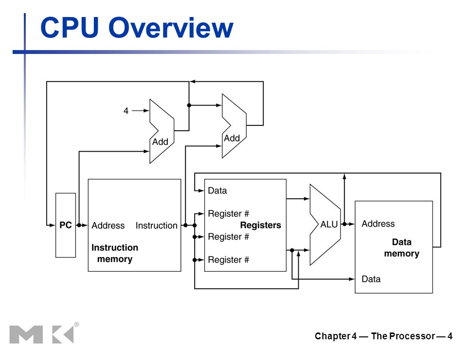 Chapter 4 — The Processor — 4 CPU Overview