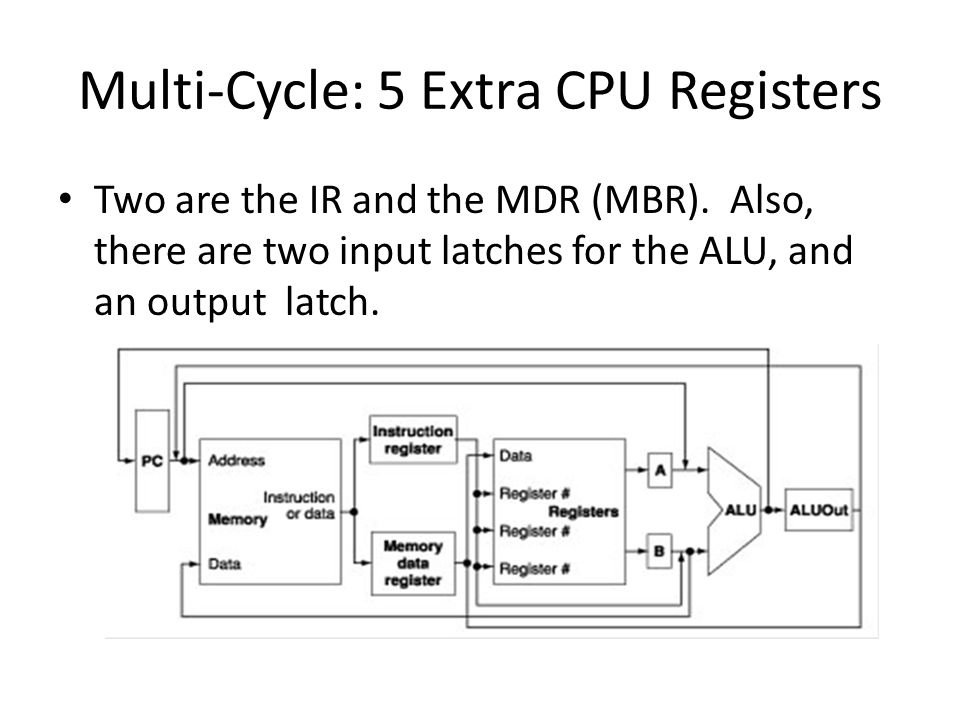 Multi-Cycle: 5 Extra CPU Registers Two are the IR and the MDR (MBR).