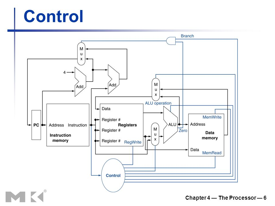 Chapter 4 — The Processor — 6 Control