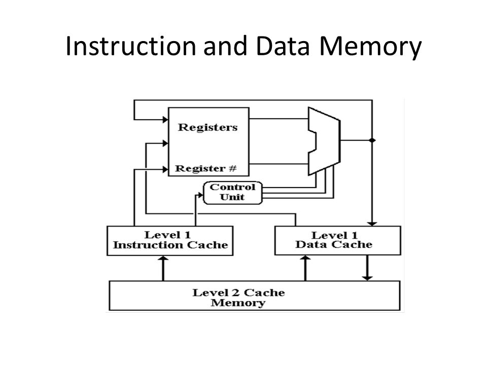 Instruction and Data Memory