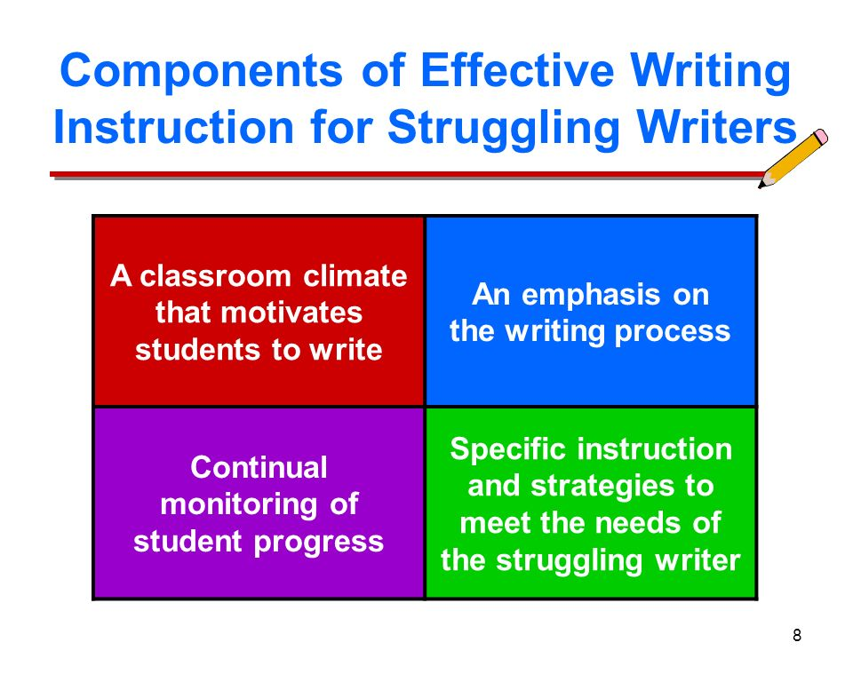 Effective Writing Instruction for Struggling Writers