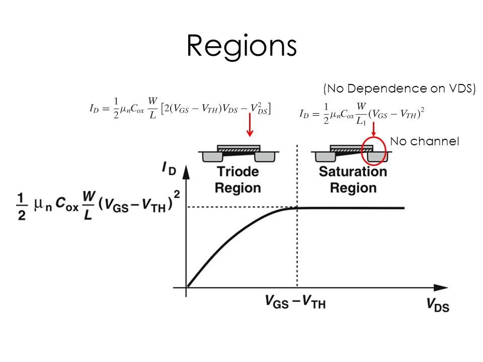 Qualitative Discussion Of Mos Transistors Big Picture Es230