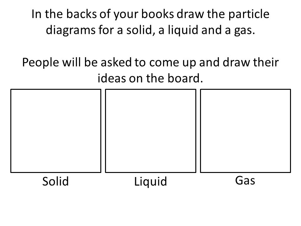 In the backs of your books draw the particle diagrams for a solid, a liquid and a gas.