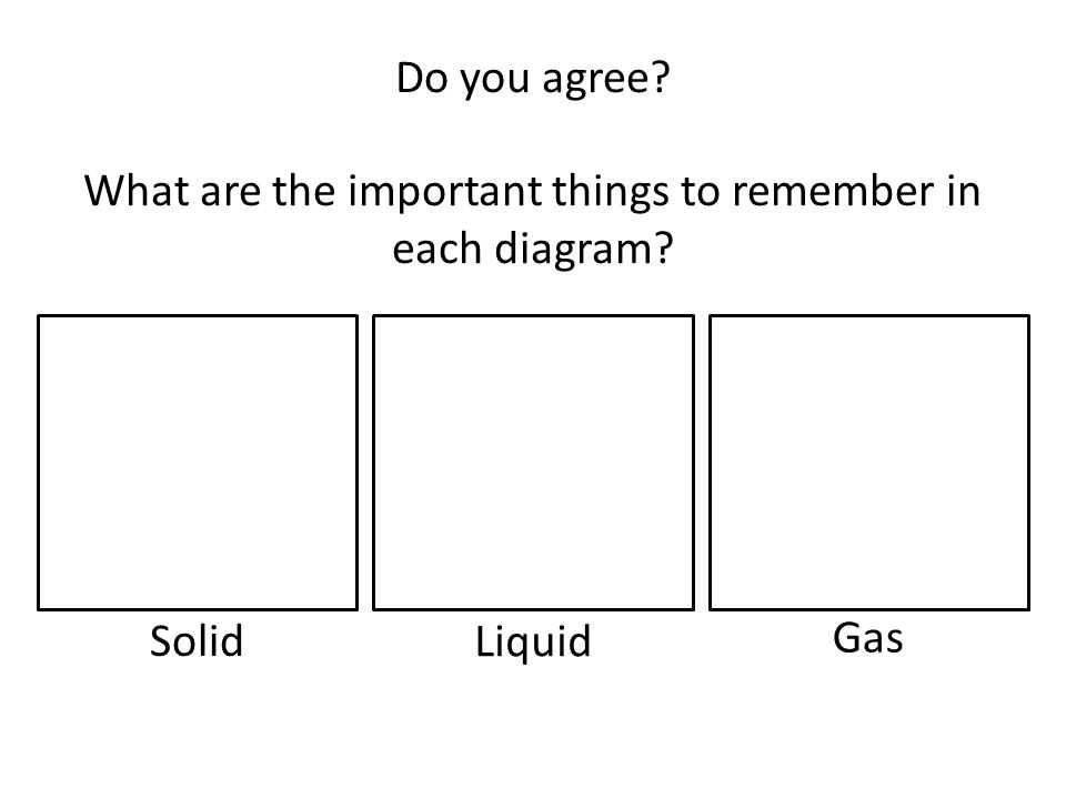 Do you agree What are the important things to remember in each diagram Solid Liquid Gas