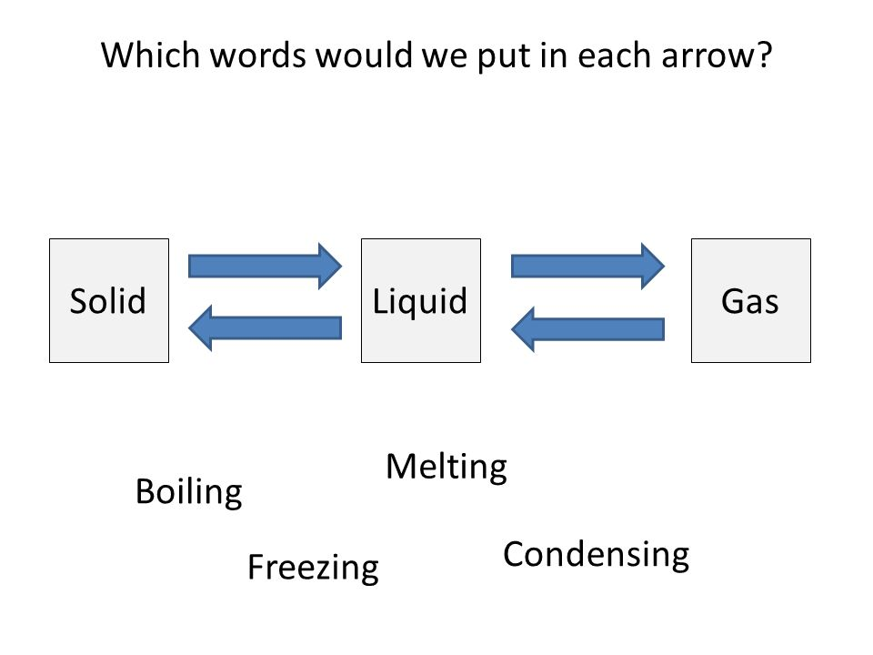 Which words would we put in each arrow SolidGasLiquid Boiling Freezing Melting Condensing