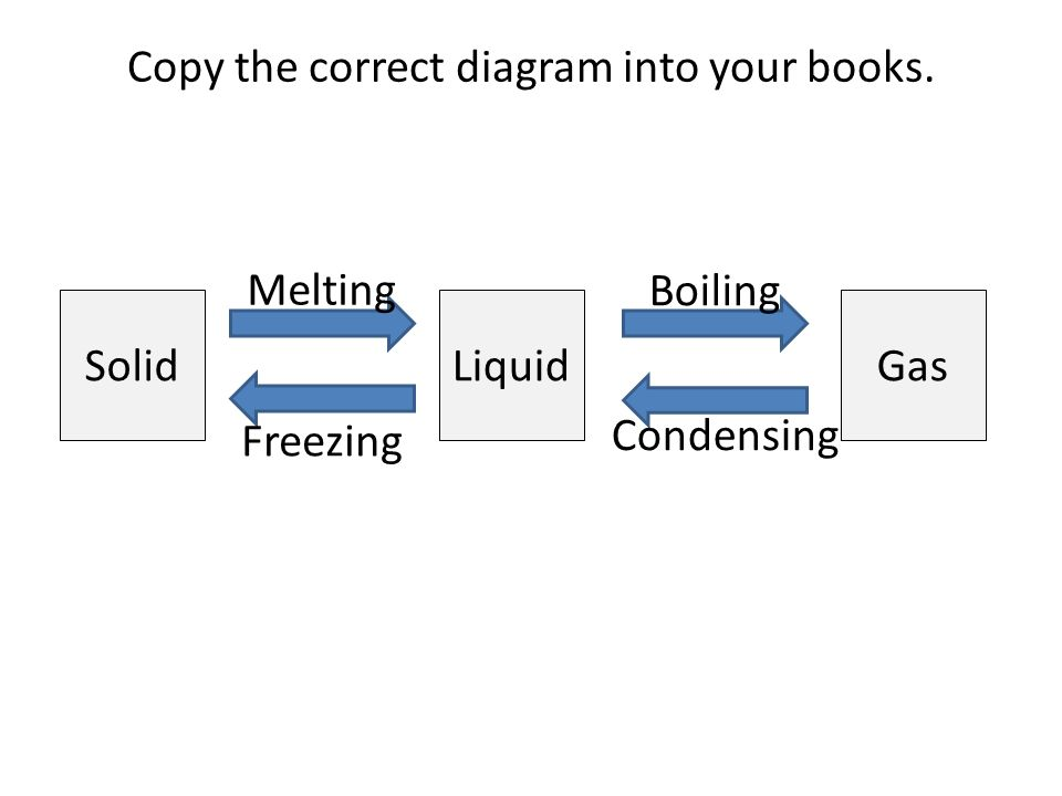 Copy the correct diagram into your books. SolidGasLiquid Boiling Freezing Melting Condensing
