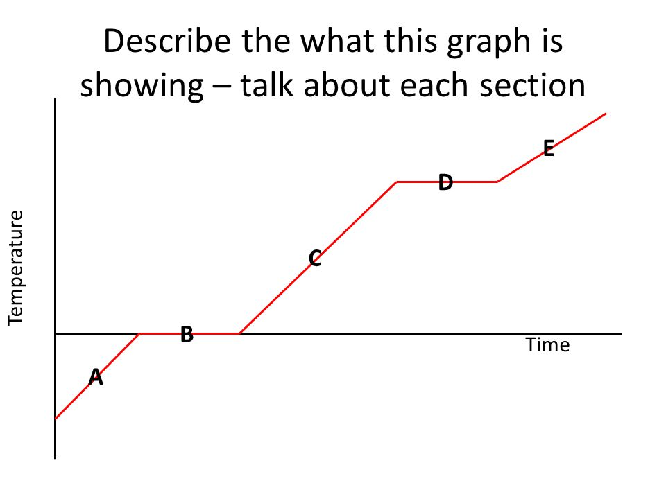 Describe the what this graph is showing – talk about each section Time Temperature A B C D E