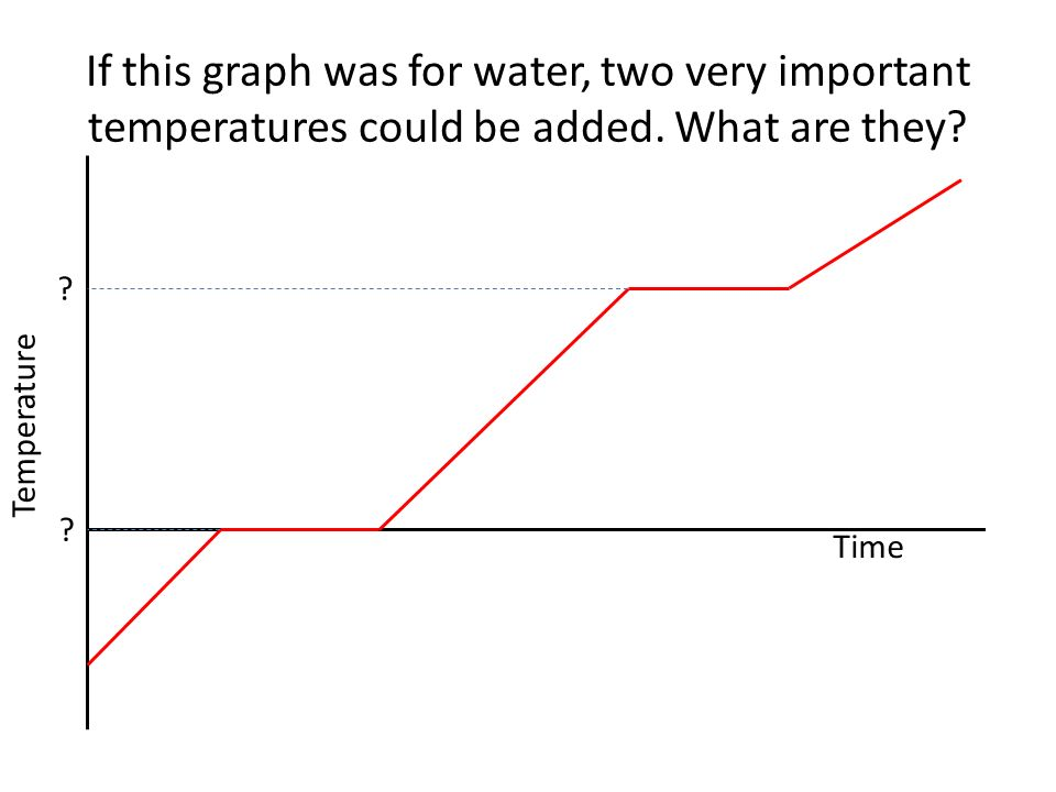 If this graph was for water, two very important temperatures could be added.
