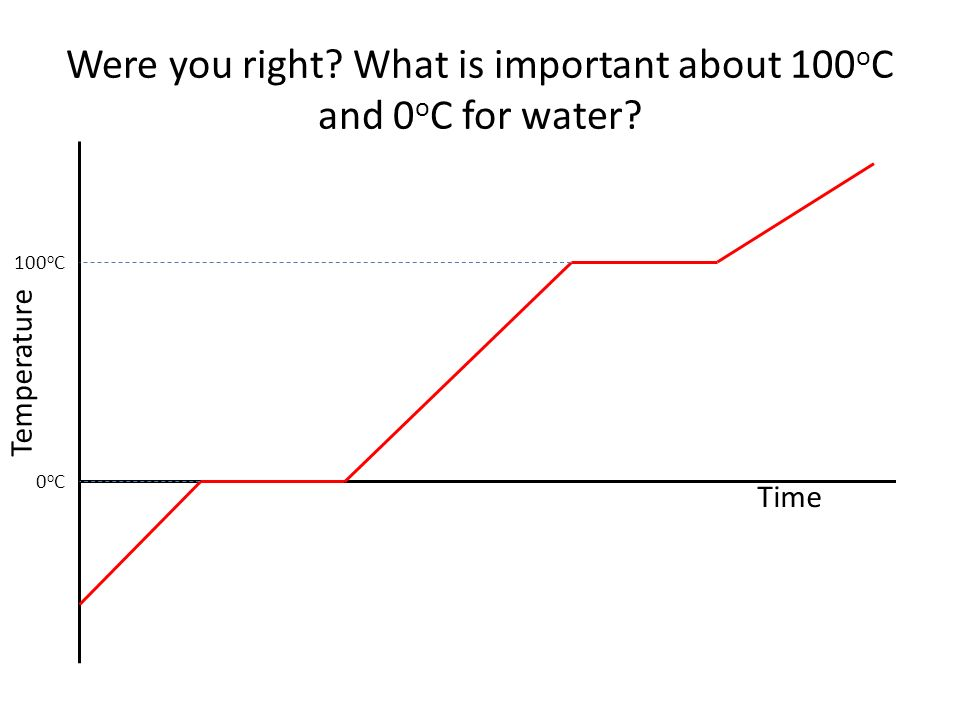 Were you right. What is important about 100 o C and 0 o C for water.