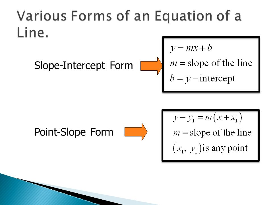 Advanced Algebra 8. Slope-Intercept Form Point-Slope Form ...