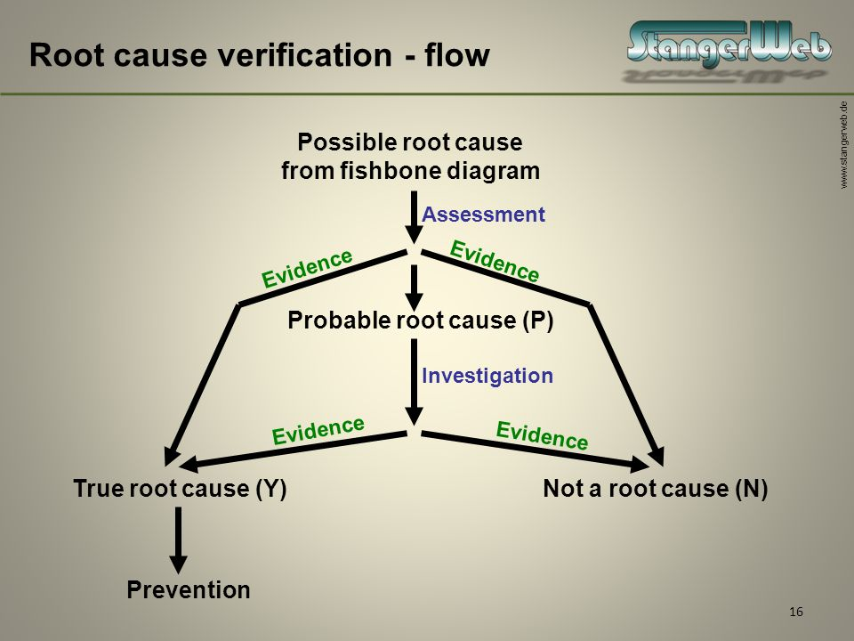 Root cause analysis training and explanation ppt download 16 ccuart Image collections
