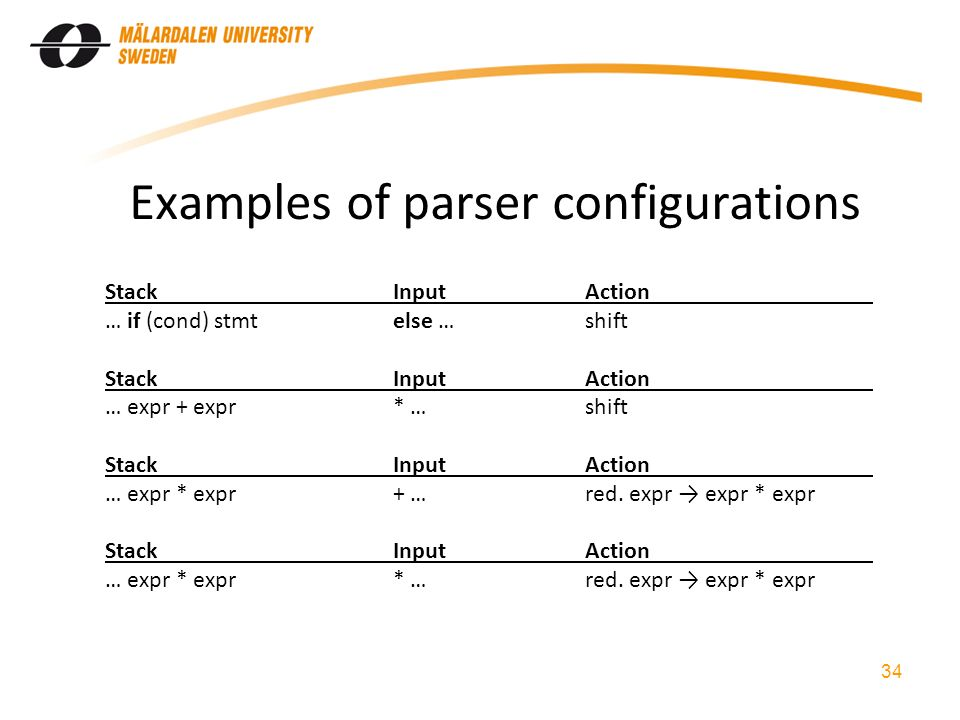 Examples of parser configurations StackInputAction … if (cond) stmtelse …shift StackInputAction … expr + expr* …shift StackInputAction … expr * expr+ …red.
