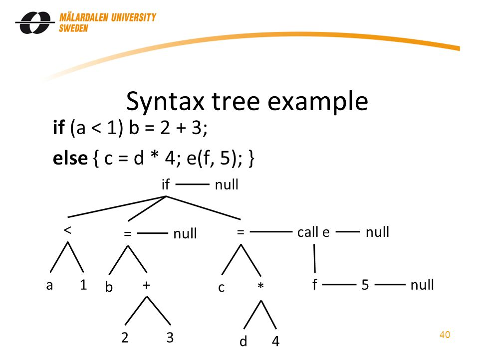 Syntax tree example if (a < 1) b = 2 + 3; else { c = d * 4; e(f, 5); } 40 if < = a = c call e f * 1 b + 23 d4 null 5