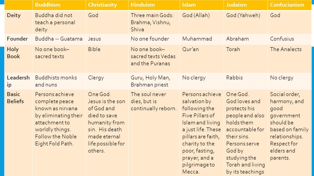 BuddhismChristianityHinduismIslamJudaismConfucianism DeityBuddha did not teach a personal deity GodThree main Gods: Brahma, Vishnu, Shiva God (Allah)God (Yahweh)God FounderBuddha -- GuatamaJesusNo one founderMuhammadAbrahamConfusius Holy Book No one book– sacred texts BibleNo one book– sacred texts Vedas and the Puranas Qur'anTorahThe Analects Leadersh ip Buddhists monks and nuns ClergyGuru, Holy Man, Brahman priest No clergyRabbisNo clergy Basic Beliefs Persons achieve complete peace known as nirvana by eliminating their attachment to worldly things.
