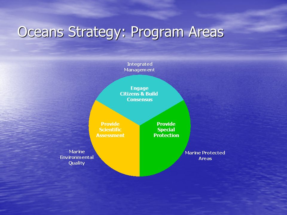 Oceans Strategy: Program Areas Engage Citizens & Build Consensus Provide Scientific Assessment Provide Special Protection
